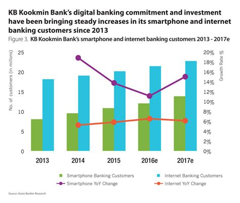 kb bank south korean banks rely on fintech as they contest for