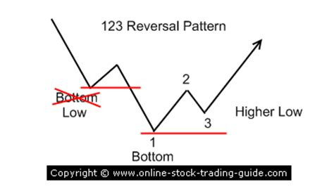 123 Reversal Pattern Scalping | 123 reversal pattern intraday trading scalping day