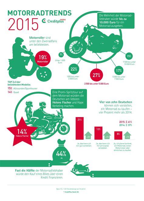 credit plus bank ag studie deutsche sehen im motorrad zunehmend alternative
