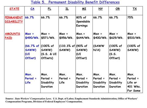 california state disability benefits table ppt by cheshier ph d california state
