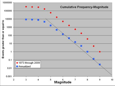 earthquake frequency earthquake cumulative frequency