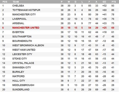 epl table last season 16 17 manchester united f c the red devils