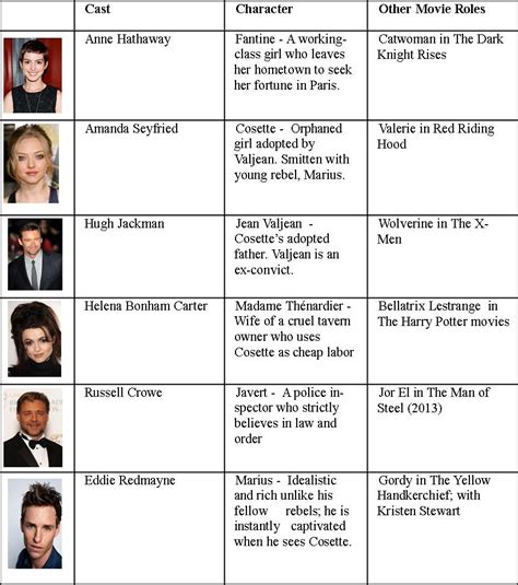 character biography list les mis publish with glogster