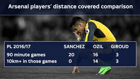 alexis sanchez distance covered alexis sanchez s running and sprint stats hint at arsenal