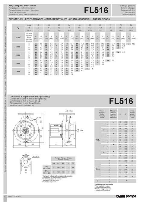Letto Maxy Ori Cherry Store pompa rovatti fl516 ad alta pressione portata max 1400 l