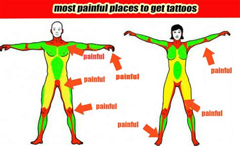 what are the most painful places to get a tattoo male