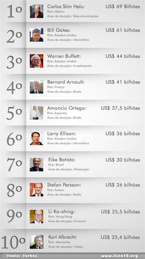 forbes lista dos mais ricos 2016 veja a lista dos homens mais ricos do mundo em 2016