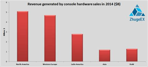 next console sales xbox one sells stronger in america than the