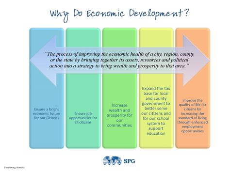 economic development economic development