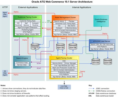 application architecture diagram oracle atg web commerce architecture diagram