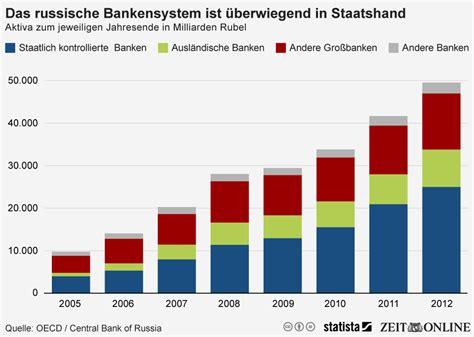 russland banken infografik das russische bankensystem ist 252 berwiegend in
