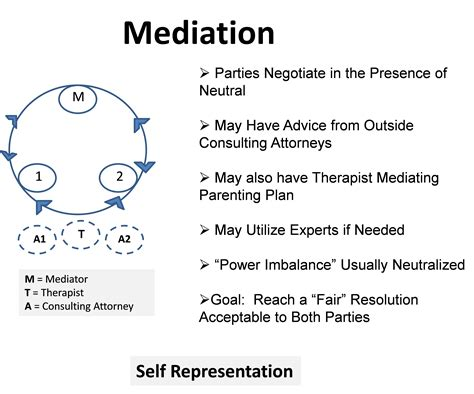 Ccp Section 664 6 by Mediation Issues L Holley