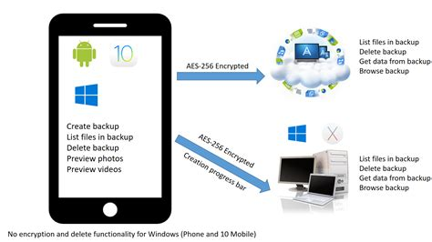 mobile backup mobile backup how to backup any device acronis