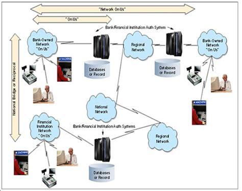 pos flowchart new data flow diagram for atm transaction process diagram
