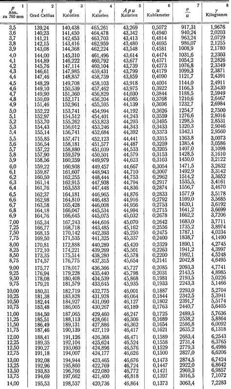 t verteilung tabelle df 2 zeno org