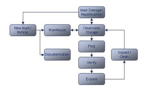 warehouse management system flowchart warehouse management system flowchart create a flowchart