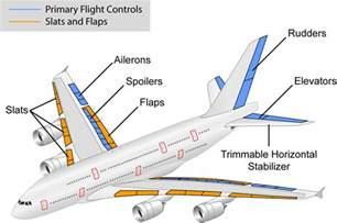 Brake System Pada Pesawat Dasar Pesawat Terbang Belajar Untuk Hidup Agama Sains