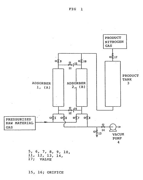 pressure swing adsorption nitrogen patent ep0380723b1 process for separating nitrogen gas