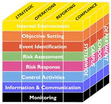 Enterprise Risk Management A Common Framework For The Ebook what is erm ucop