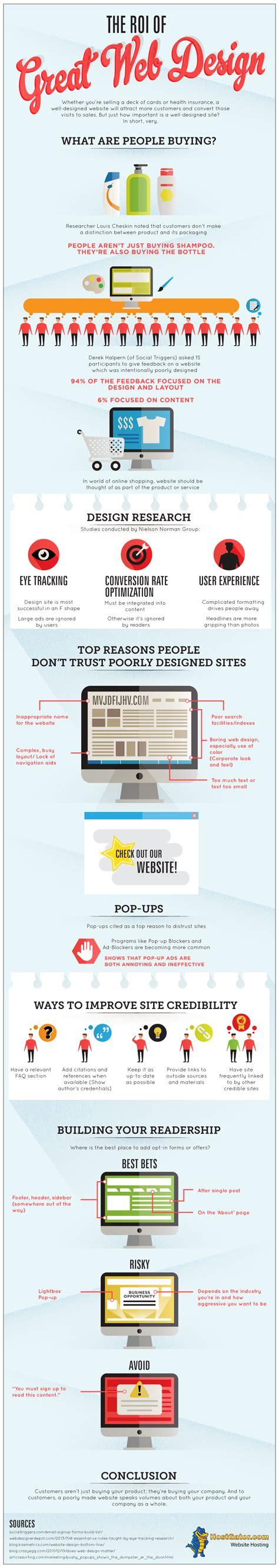 infographic the roi of great web design hostgator gator crossing