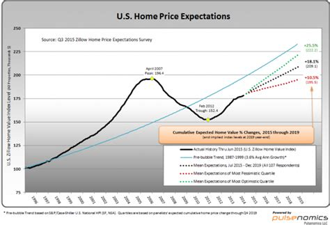 economicgreenfield zillow q3 2015 home price expectations