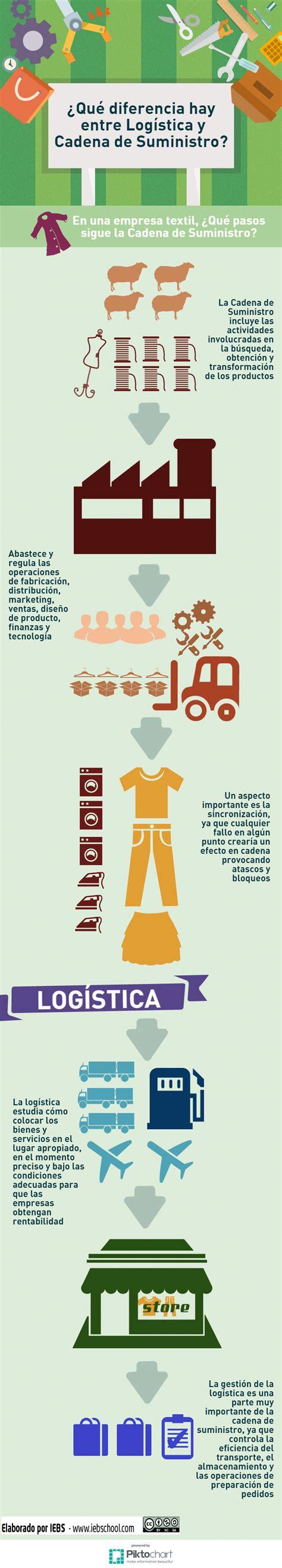 cadenas de suministros que es diferencias entre log 237 stica y cadena de suministros