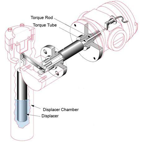 Masoneilan Dresser Level Transmitter by Level Measurement