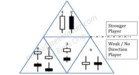 candlestick pattern game forex candlestick patterns part 1 free online forex