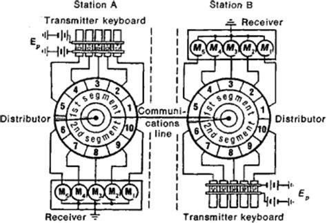 multiplex definition multiplex telegraph apparatus article about multiplex