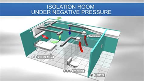 Negative Pressure Room Airborne Precautions by Qualitair Product
