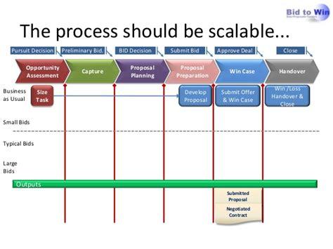 rfp process template apmp foundation process management