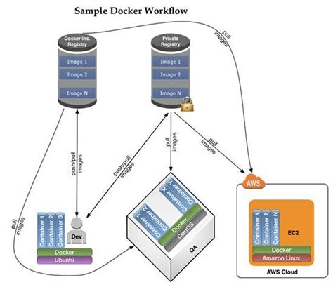 docker development workflow sameh attia docker lightweight linux containers for