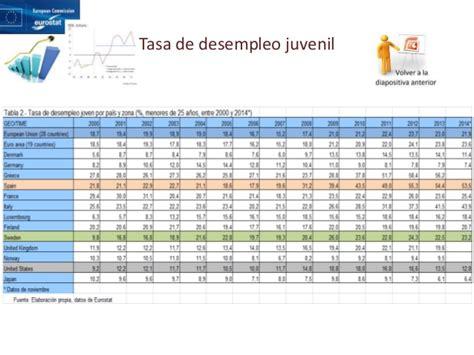 tasa de desempleo juvenil suecia un buen modelo