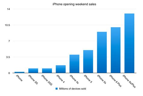 apple sold  record  million iphones  launch weekend