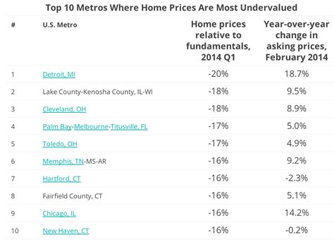 cheapest state in usa here are the 10 cheapest housing markets in america huffpost