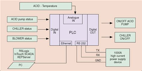 plc scada circuit diagram circuit and schematics diagram