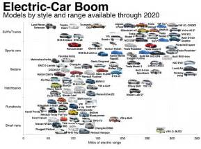 Electric Vehicles Listed Companies Electric Car Boom So Real Even Companies Say It S