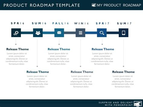 Product Roadmap Templates For Powerpoint Release Plan Template Powerpoint