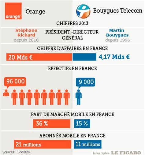 si鑒e bouygues telecom orange ex t 233 l 233 com veut racheter bouygues t 233 l 233 com