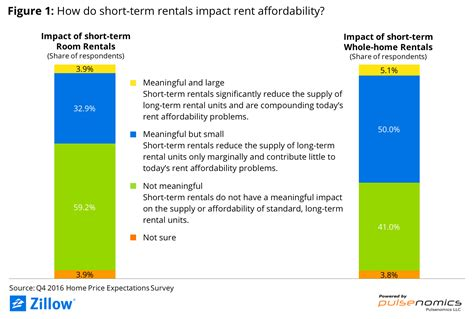 short term appartments experts short term home rentals have little to no impact
