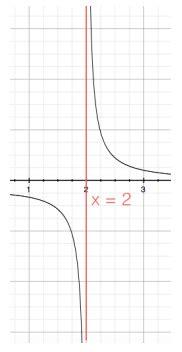 limite finito per x tende a un valore finito limite infinito di una funzione per x tende a un