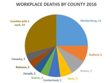 work fatalities workplace fatalities hit six year high wunc