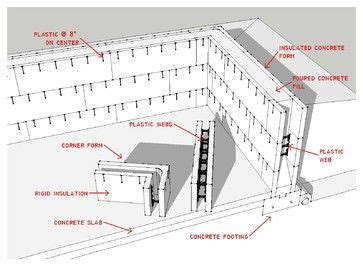 building components on pinterest foundation insulation and pocket doors good article on icf or insulated concrete form