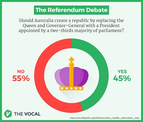 Australia Should Become A Republic Essay by Why Don T Canada Australia And New Zealand Abolish The Monarchy And Become Republics Quora