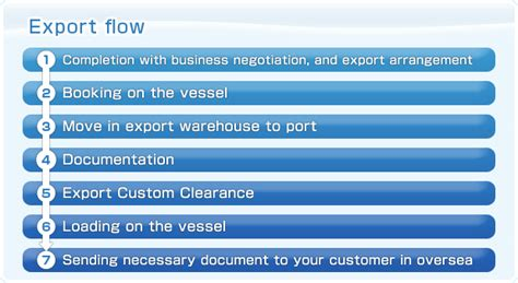 Marine Insurance Letter Of Credit Regarding Custom Clearance Import Export Agency Contact Us Kyodo Shokai