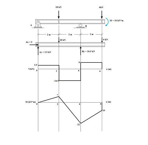 shear and moment diagrams shear diagram shear shear bending