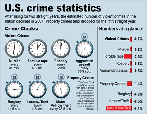 Criminal Record Statistics Are Your Crime Stats Accurate