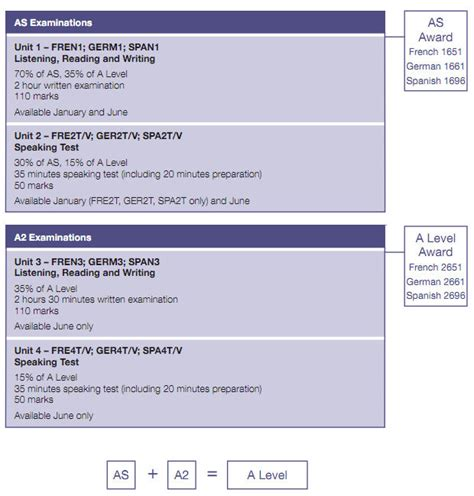 aqa spanish a2 grammar key stage 5