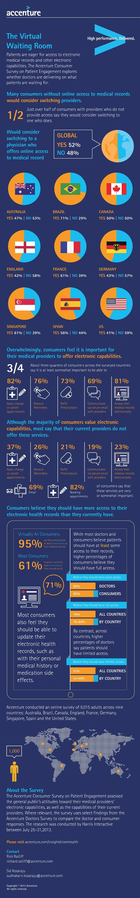 Access To Records Infographic Patients Want Access To Their Electronic Records