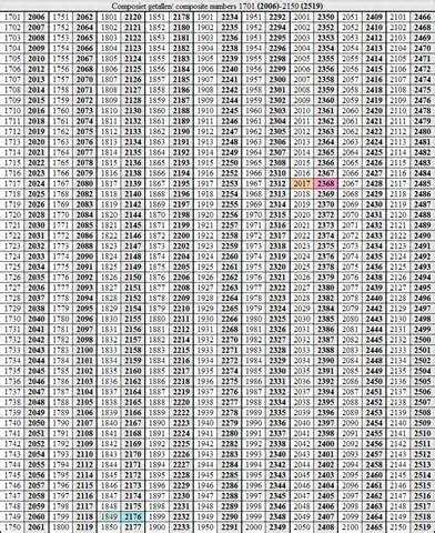 composiet getallencomposite numbers